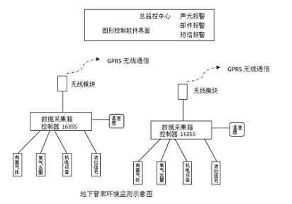 L.JOY管廊监控的系统组成